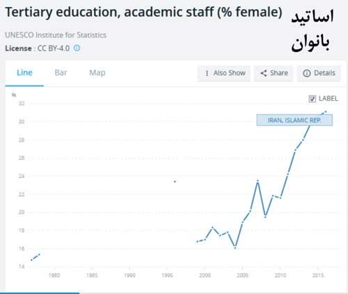 رشد اساتید خانم