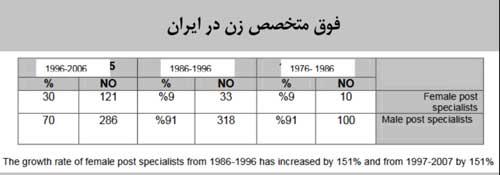 رشد آمار فوق تخخص زن در ایران