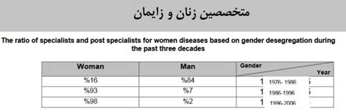 رشد آمار تخصص زنان برای خانم ها