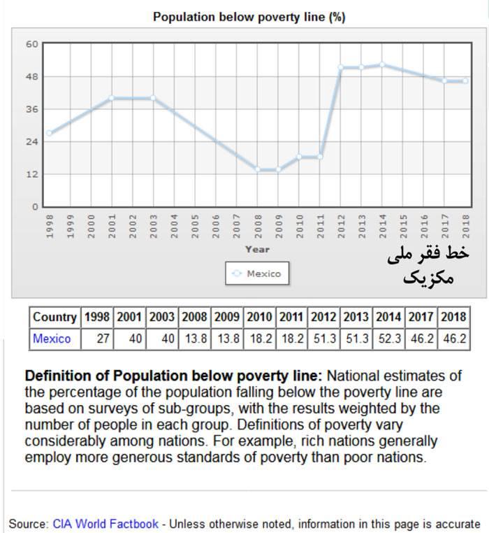 نمودار خط فقر مکزیک