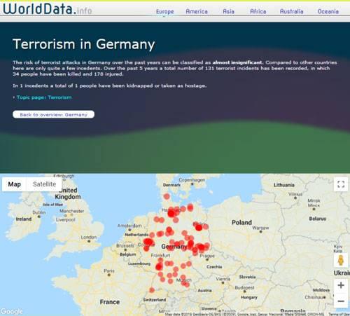 فراوانی عملیات های تروریستی آلمان