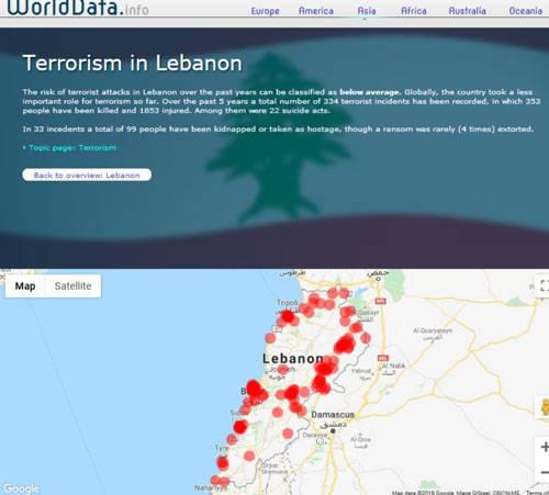 فراوانی عملیات های تروریستی در لبنان