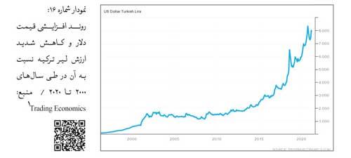 کاهش ارزش پول ترکیه