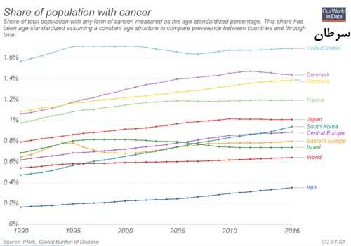 نمودار مقایسه سرطان در دنیا
