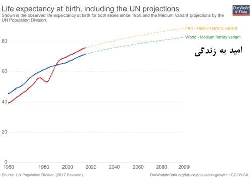 نمودار رشد امید به زندگی قبل از انقلاب