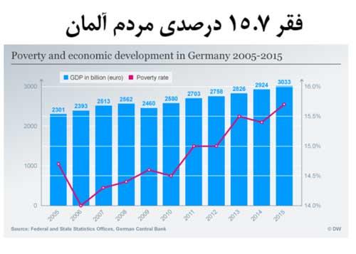 نمودار فقرالمان