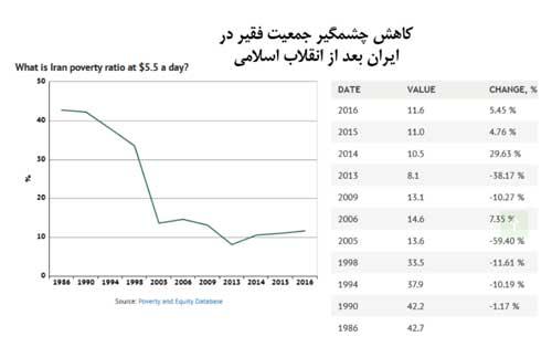 نمودار فقر ایران