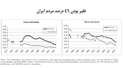 نمودار فقر پهلوی