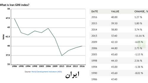 ضریب جینی ایران