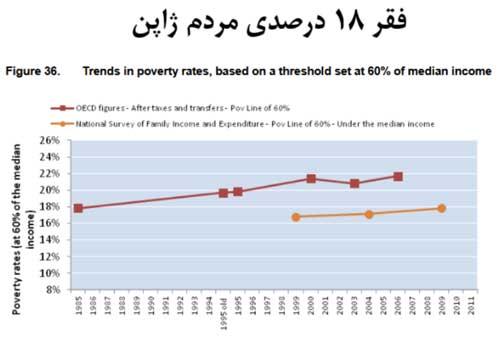 نمودار فقرژاپن
