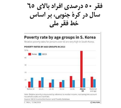 نمودار فقرکره